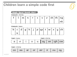 Rml Speed Sounds Chart Read Write Inc Phonics Parents Meeting Ppt Video Online