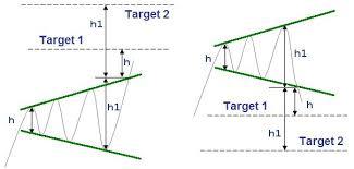 Broadening Pattern Charts Symmetrical Broadening Patterns In Forex Trading