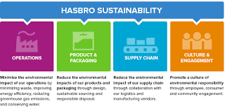 our approach hsabro sustainability