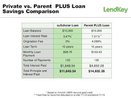 Parent Plus Loans Vs. Private Student Loans