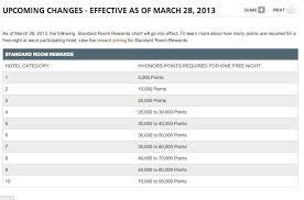Hilton Hhonors Massive Devaluation On March 28 Redeem