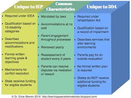 504 And Iep Comparison Chart 504 Plan Or Iep Whats The Difference Administrative