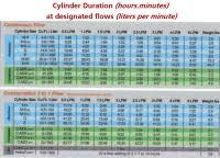 E Tank Oxygen Duration Chart Aviation Medical Duration Chart Gleim Online Ground