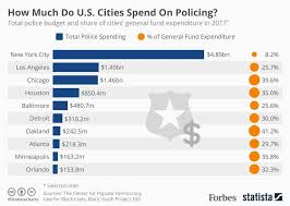 Baltimore Police Salary Chart How Much Do U S Cities Spend Every Year On Policing