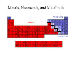 Unit II: Atoms and The Periodic Table - ppt video online download