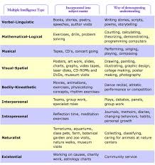 best multiple intelligences images multiple  gardner multiple intelligences are important when writing both lesson and unit plans being aware of