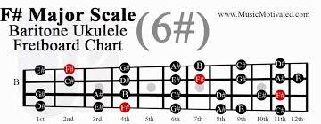 F Major Scale Charts For Ukulele
