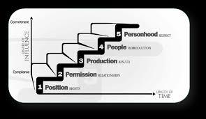 John Maxwell 5 Levels Of Leadership John Maxwell 5 Levels Of Leadership Under Fontanacountryinn Com