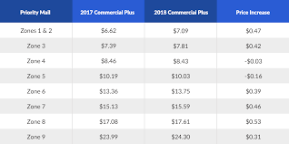 2018 Usps Rate Chart 2018 Usps Priority Mail Shipping Rate Increases Shippingeasy