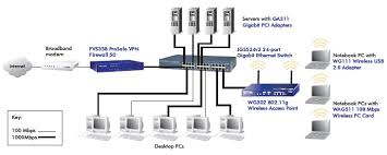 netgear jgs prosafe port gigabit ethernet switch diagram netgear jgs516 diagram