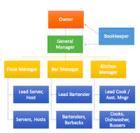 Bar Restaurant Organizational Chart Bar Management Organizational Chart Seminar Of Bartending