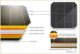 Solar Panel Price Comparison Chart Top 10 Solar Panels Latest Technology 2019 Clean Energy