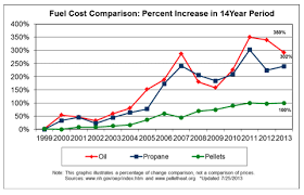 Fuel Cost Comparison Chart Over The Past Decade Wood