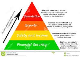 Investment Pyramid Chart Investment Risk Stock Illustration Illustration Of Gold