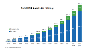 a drawback of hsas is that they must be paired with a high deductible health plan such a plan means you ll have to pay a deductible of at least 1 300 for