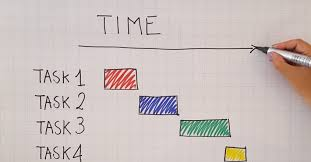 What Are The Benefits Of Using A Gantt Chart Gantt Charts For A Project Productive Advantage Or