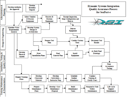 Quality Assurance System Chart Dynamic Systems Integration