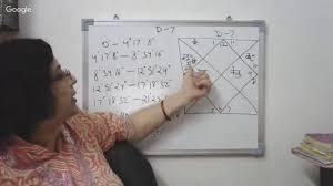 Calculation Of Saptamsa Chart In Vedic Jyotish Youtube