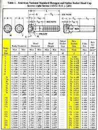Socket Od Chart Socket Screw Dimensions Chorkboard Co