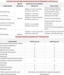 Tandem Hole Chart Hendrickson Specialty Auxiliary Lift Axle Systems
