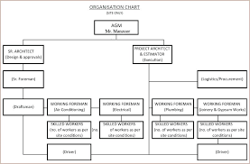 interior design firm organizational structure organization chart call