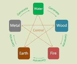 Chinese Medicine Five Elements Chart Five Elements The 5 Chinese Elements Of Nature