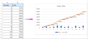 excel graph how to make a cumulative sum chart in excel