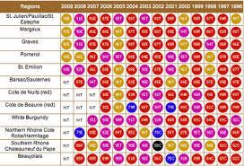 Italian Wine Vintages Chart Www Bedowntowndaytona Com