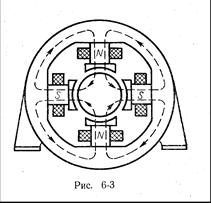 Реферат Машины постоянного тока ru Машины постоянного тока часто делают многополюсными Рис 6 3 при этом в каждой секции обмотки за один оборот значение и знак ЭДС изменяются столько раз