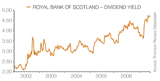 Rbs Share Chart Could You Get 6 Yield From Royal Bank Of Scotland Shares