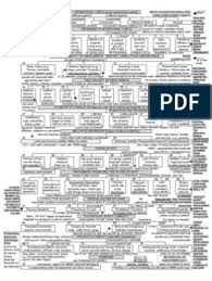 Contracts Final Flow Chart 1 Consideration Damages