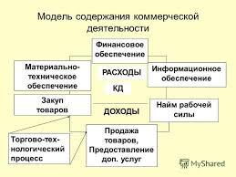 Презентация на тему Дипломная работа Совершенствование торгово  5 Модель содержания коммерческой