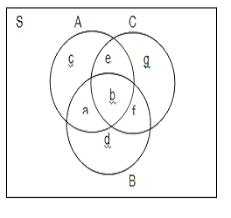 Diagram Venn Gabungan Irisan Dan Gabungan Himpunan Ilmu Hitung