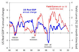 Chart Of The Week Recession In 2020 Will Us Economic