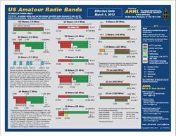 Arrl Frequency Chart Of Us Amateur Radio Bands 1099