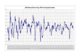 Ism Purchasing Managers Index Chart Purchasing Managers Index Wikipedia