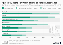 Paypal Fee Chart Chart Apple Pay Bests Paypal In Terms Of Retail Acceptance