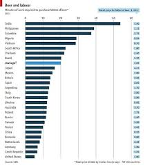 Labour Chart Will Work For Beer Exchange Rate Of Labour Time To Beer