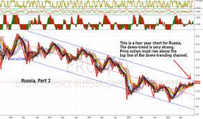 Msci Russia Index Chart Erus Stock Price And Chart Amex Erus Tradingview