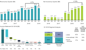 Amazons Q1 2019 Results Mekko Graphics