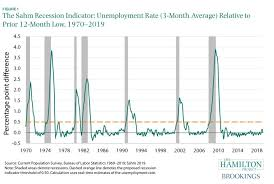 Charts Of The Week Recessions