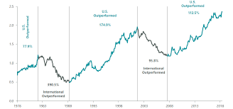 International Stock Index Chart International Equity Investing Legg Mason