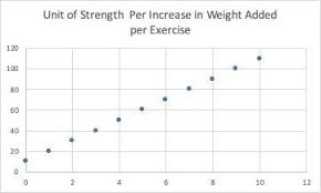 Make Linear Progression Work For You Breaking Muscle