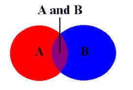 Venn Diagram Disjoint Disjoint Venn Diagram