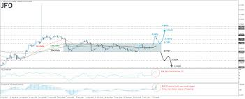 Usd Try Rallies And Hits Resistance Near 5 8465