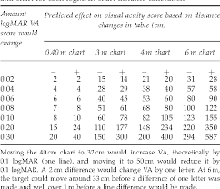 Logmar Chart Distance Table 1 From Testing Vision Testing Quantifying The Effect