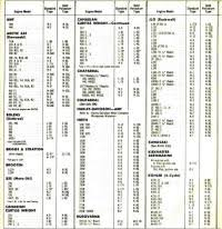 Briggs And Stratton Spark Plug Chart And Spark Plug Cross