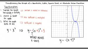 topic transforming the graph of a quadratic cubic square root or absolute value function