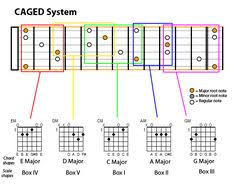 Caged System Chord Chart 9 Best Caged System Images Guitar Scales Guitar Lessons