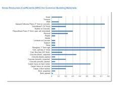 Acoustic Absorption Coefficient Chart 31 Best Soundproofing Images Sound Proofing Cork Wall